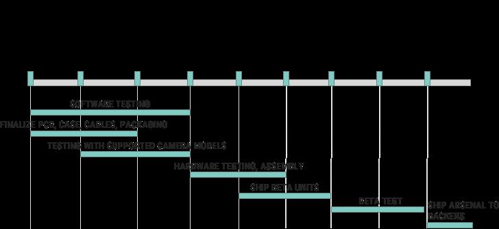 Arsenal Timeline